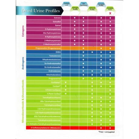 Dried Urine Complete PLUS Hormone Profile (30 hormones + Metabolites)